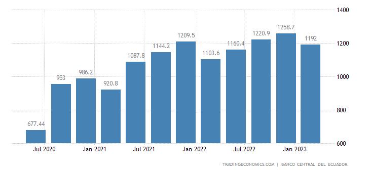 Ecuador Remittances