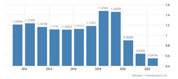 ecuador rural population growth annual percent wb data