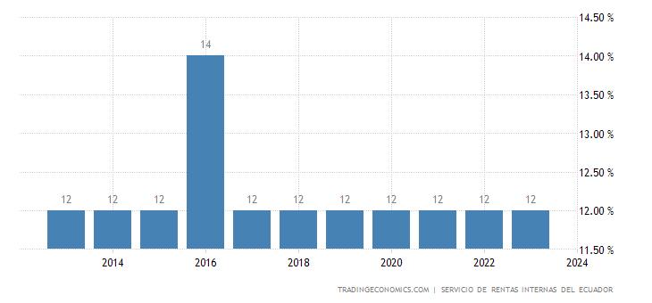 Ecuador Sales Tax Rate - VAT
