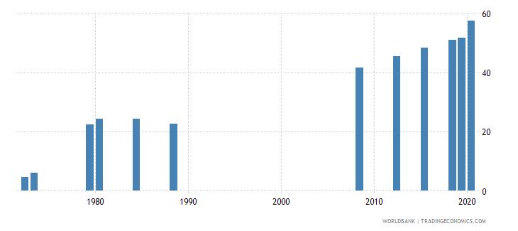 ecuador school enrollment tertiary female percent gross wb data