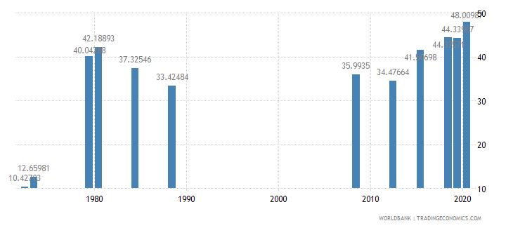 ecuador school enrollment tertiary male percent gross wb data