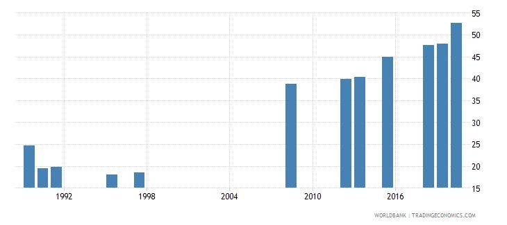 ecuador school enrollment tertiary percent gross wb data