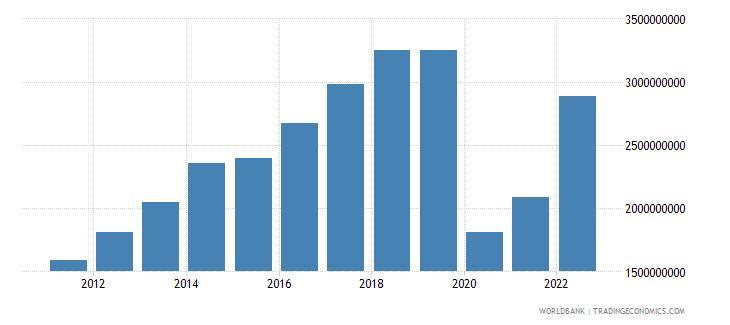 ecuador service exports bop us dollar wb data