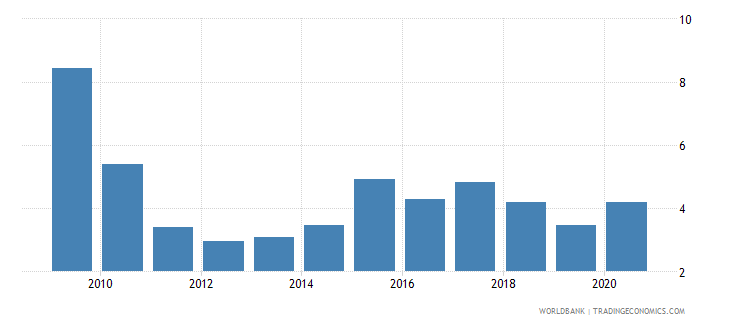 ecuador short term debt percent of exports of goods services and income wb data