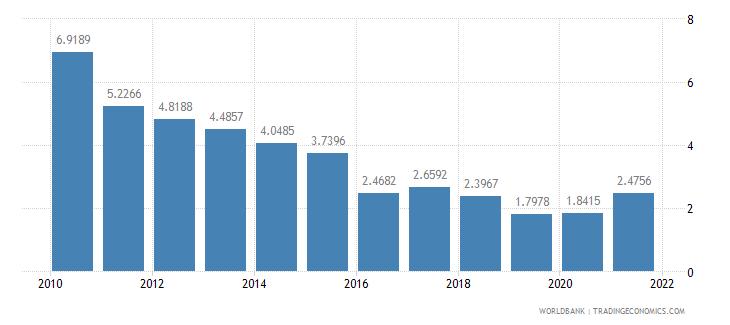 ecuador short term debt percent of total external debt wb data