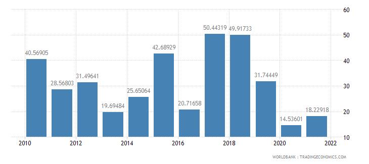 ecuador short term debt percent of total reserves wb data