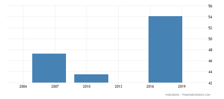 ecuador small firms with a bank loan or line of credit percent wb data