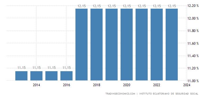 Ecuador Social Security Rate For Companies