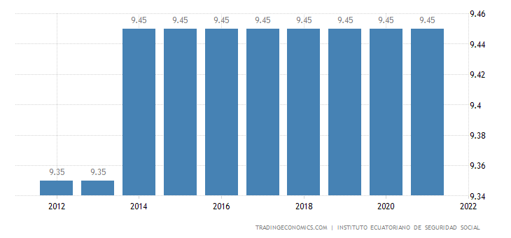 Ecuador Social Security Rate For Employees