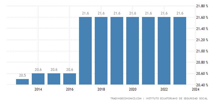 Ecuador Social Security Rate