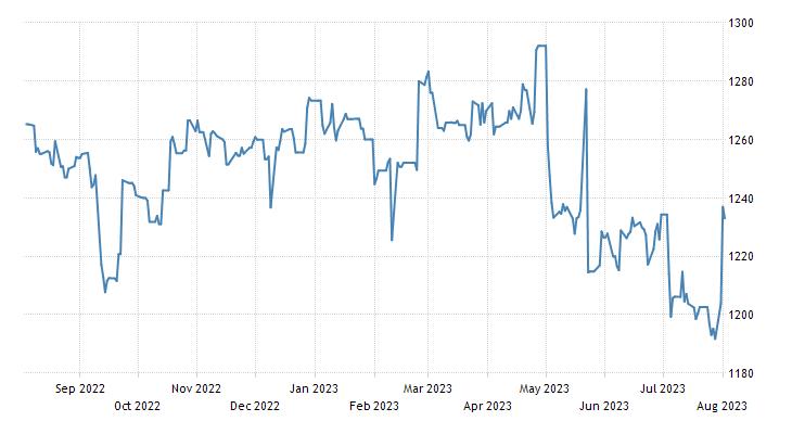 Ecuador Stock Market (ECU)