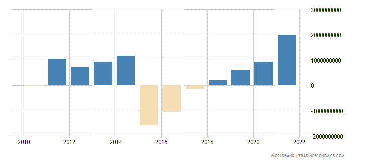ecuador terms of trade adjustment constant lcu wb data