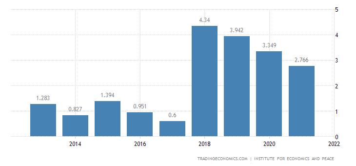 Ecuador Terrorism Index
