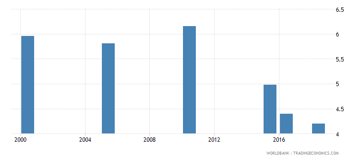 ecuador total alcohol consumption per capita liters of pure alcohol projected estimates 15 years of age wb data