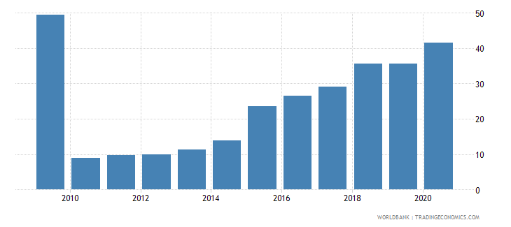 ecuador total debt service percent of exports of goods services and income wb data