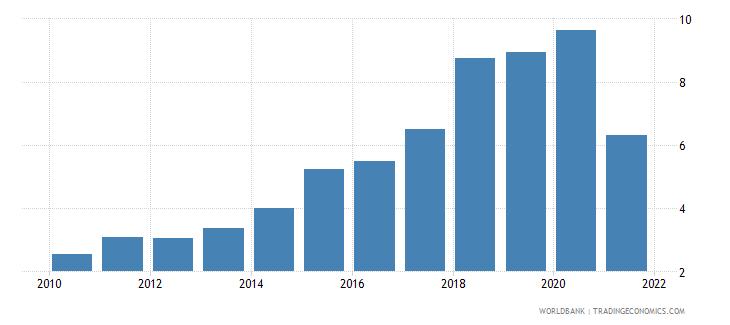 ecuador total debt service percent of gni wb data