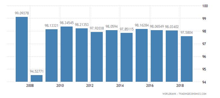 ecuador total enrollment primary percent net wb data