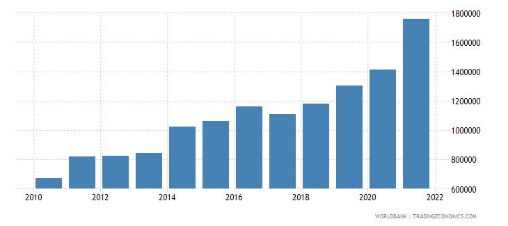 ecuador total fisheries production metric tons wb data