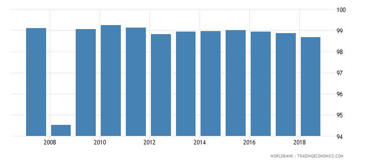 ecuador total net enrolment rate primary both sexes percent wb data