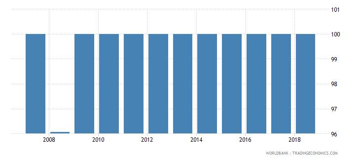 ecuador total net enrolment rate primary female percent wb data