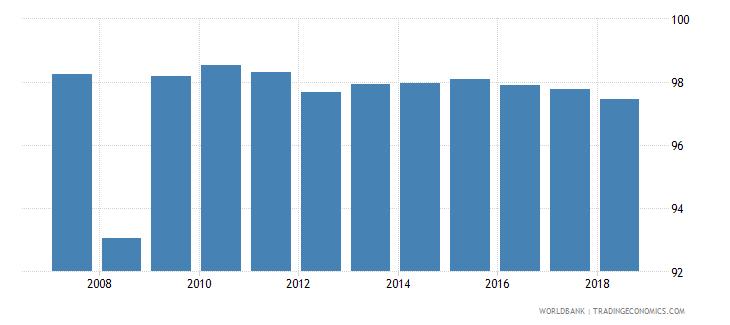 ecuador total net enrolment rate primary male percent wb data
