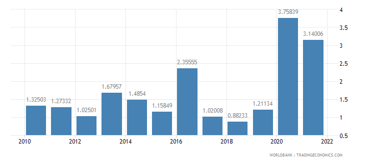 ecuador total reserves in months of imports wb data
