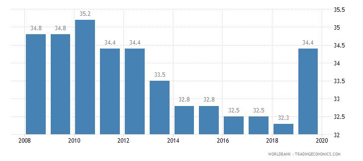 ecuador total tax rate percent of profit wb data