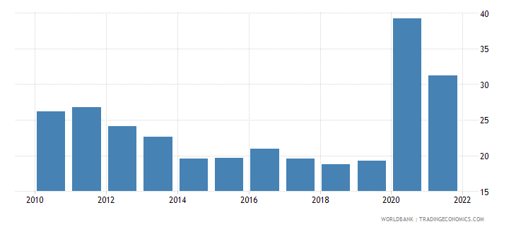 ecuador transport services percent of commercial service exports wb data