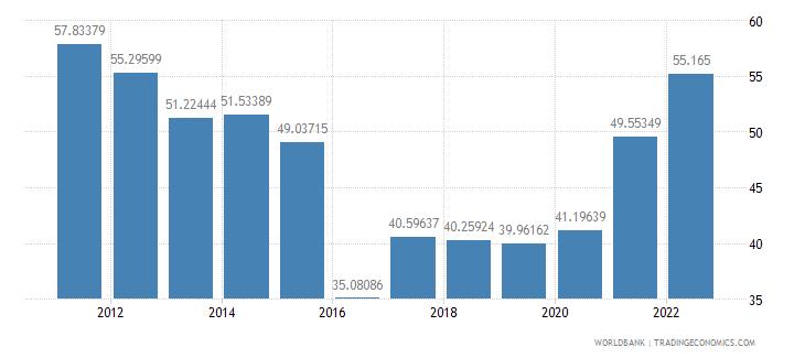 ecuador transport services percent of commercial service imports wb data