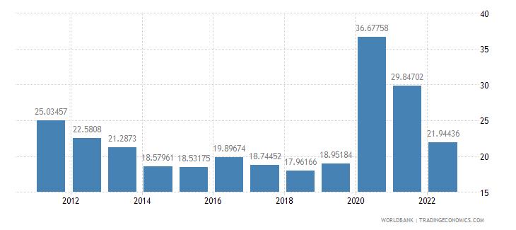 ecuador transport services percent of service exports bop wb data