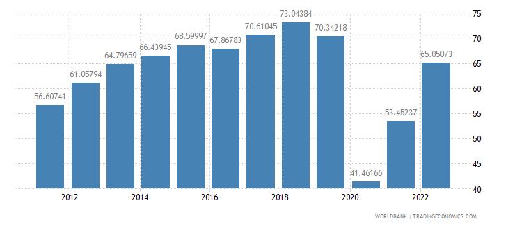 ecuador travel services percent of commercial service exports wb data