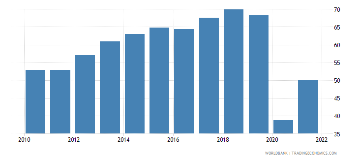 ecuador travel services percent of service exports bop wb data