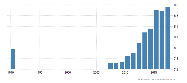 ecuador uis mean years of schooling of the population age 25 total wb data