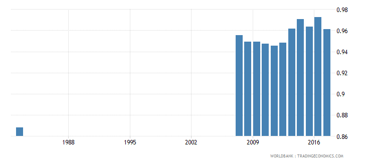 ecuador uis percentage of population age 25 with at least completed primary education isced 1 or higher gender parity index wb data