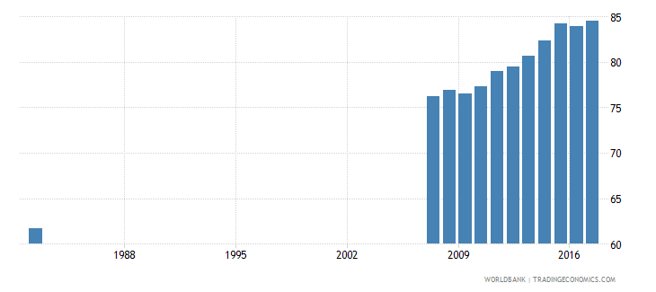 ecuador uis percentage of population age 25 with at least completed primary education isced 1 or higher male wb data