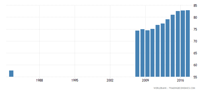ecuador uis percentage of population age 25 with at least completed primary education isced 1 or higher total wb data