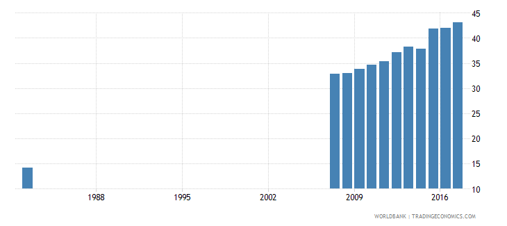 ecuador uis percentage of population age 25 with at least completed upper secondary education isced 3 or higher female wb data