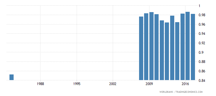 ecuador uis percentage of population age 25 with at least completed upper secondary education isced 3 or higher gender parity index wb data