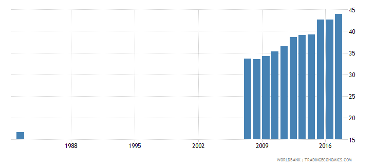 ecuador uis percentage of population age 25 with at least completed upper secondary education isced 3 or higher male wb data