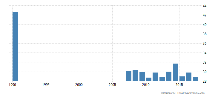 ecuador uis percentage of population age 25 with completed primary education female wb data