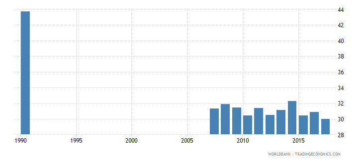 ecuador uis percentage of population age 25 with completed primary education total wb data