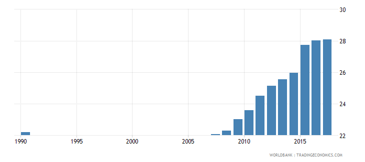 ecuador uis percentage of population age 25 with completed upper secondary education female wb data