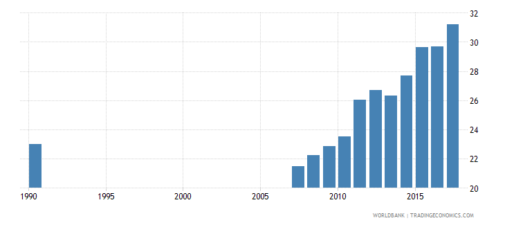 ecuador uis percentage of population age 25 with completed upper secondary education male wb data