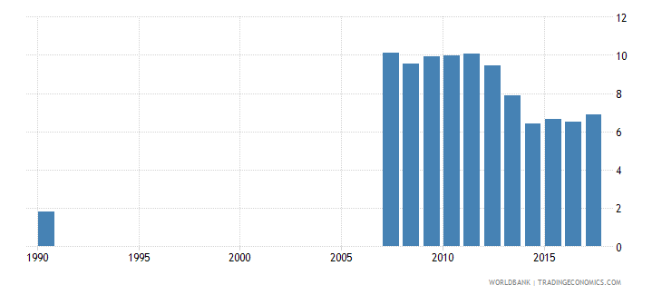 ecuador uis percentage of population age 25 with no schooling female wb data