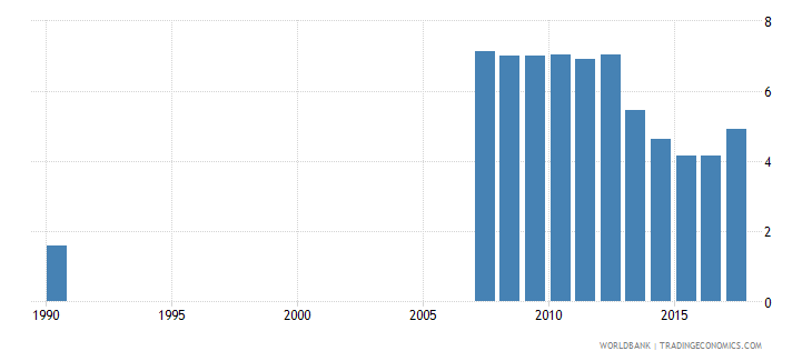 ecuador uis percentage of population age 25 with no schooling male wb data