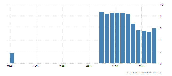 ecuador uis percentage of population age 25 with no schooling total wb data