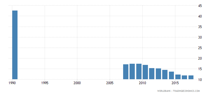 ecuador uis percentage of population age 25 with some primary education female wb data