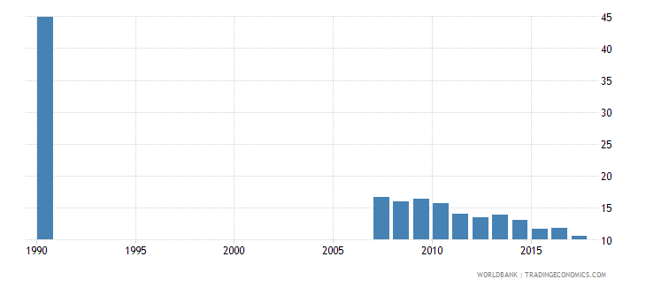 ecuador uis percentage of population age 25 with some primary education male wb data