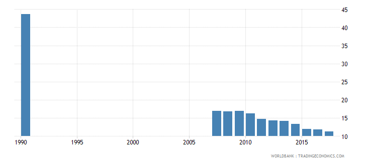 ecuador uis percentage of population age 25 with some primary education total wb data