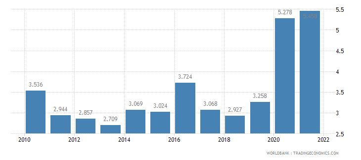 ecuador unemployment male percent of male labor force wb data